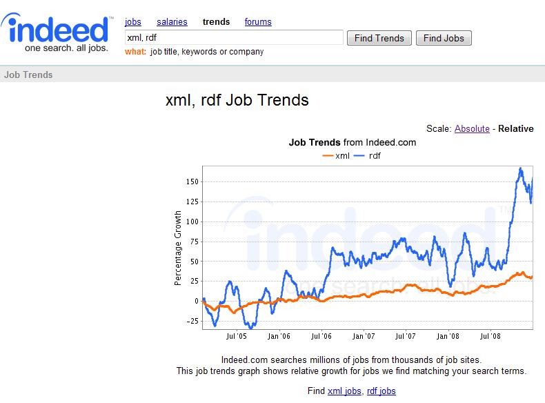 xml-rdf-job-trends1