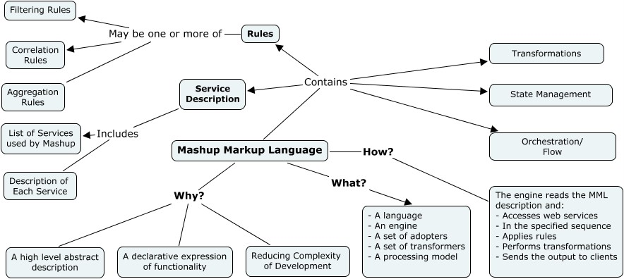 mashup-markup-language.jpg