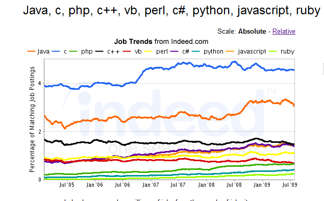programming language job trends - absolute