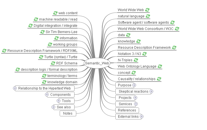 semwebpng - Concept Map Web