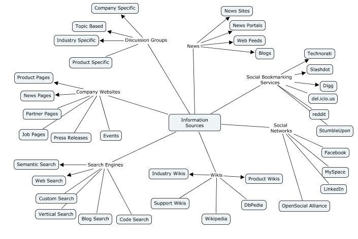 web-information-sources.jpg