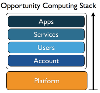 opportunity-computing-stack.png