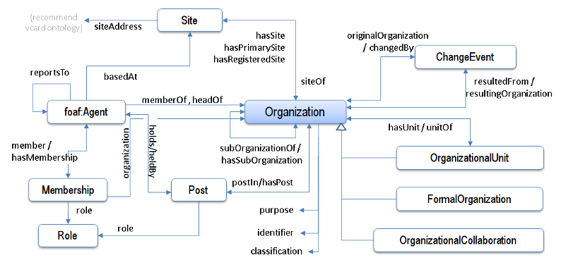 org ontology