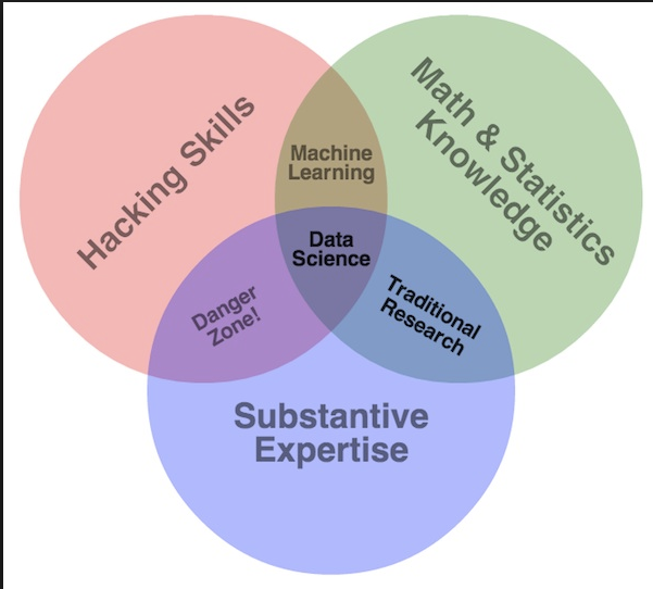data_sciene_venn_diagram