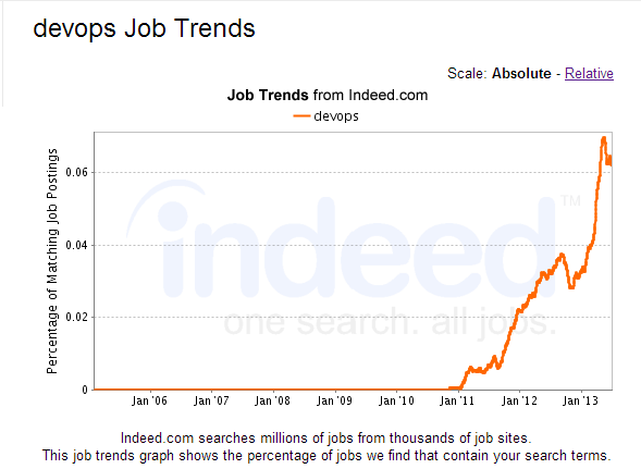 indeed_devops_job_trend