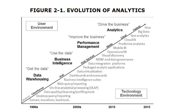 evolution_of_analytics
