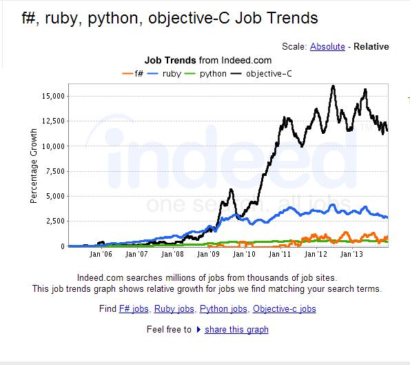 fsharp-python-ruby-objective-c